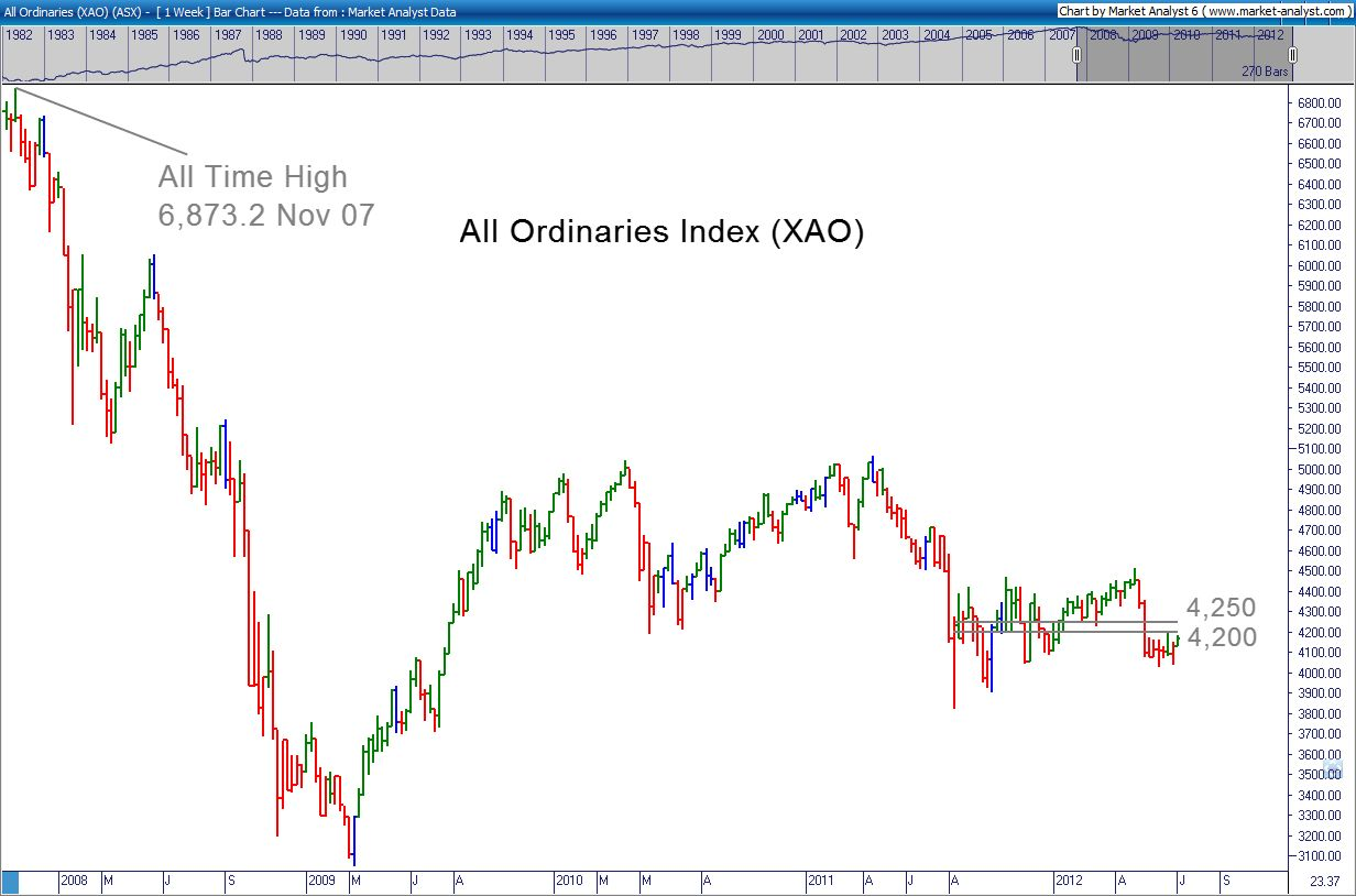 All Ords Chart 03 July 2012