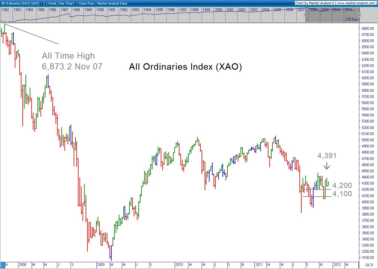 All Ords Chart 13 December 2011