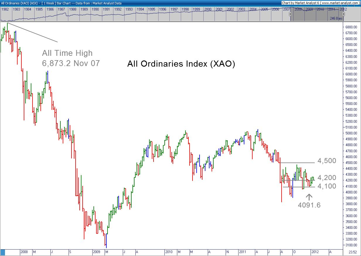 All Ords Chart 17 January 2012