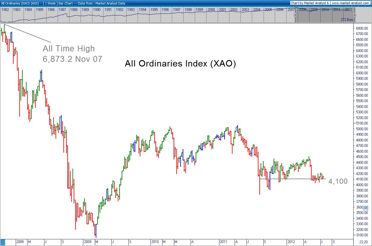All Ords Chart 17 July 2012