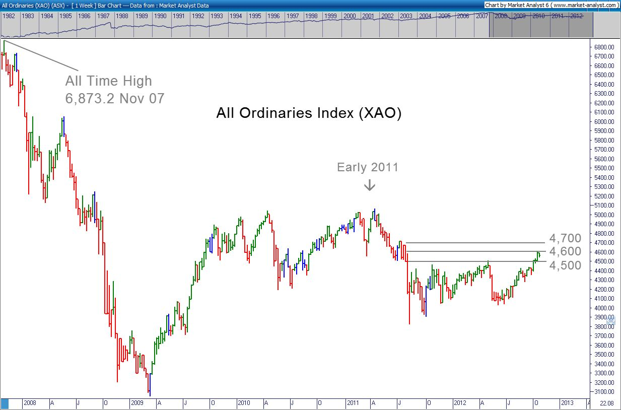 All Ords Chart 23 October 2012