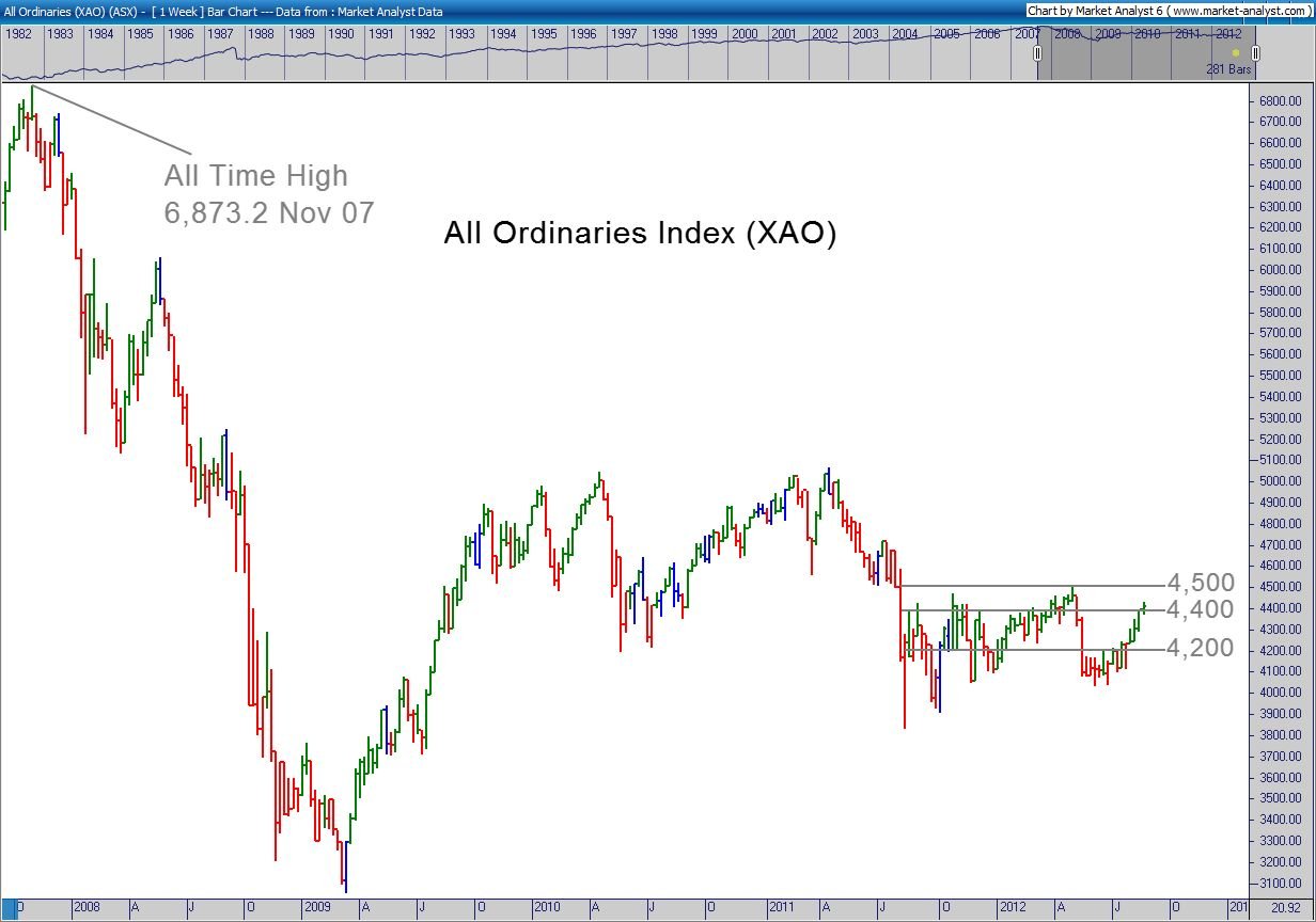 All Ords Chart 28 August 2012