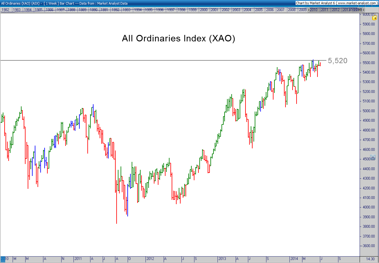 All Ords Chart 03 June 2014