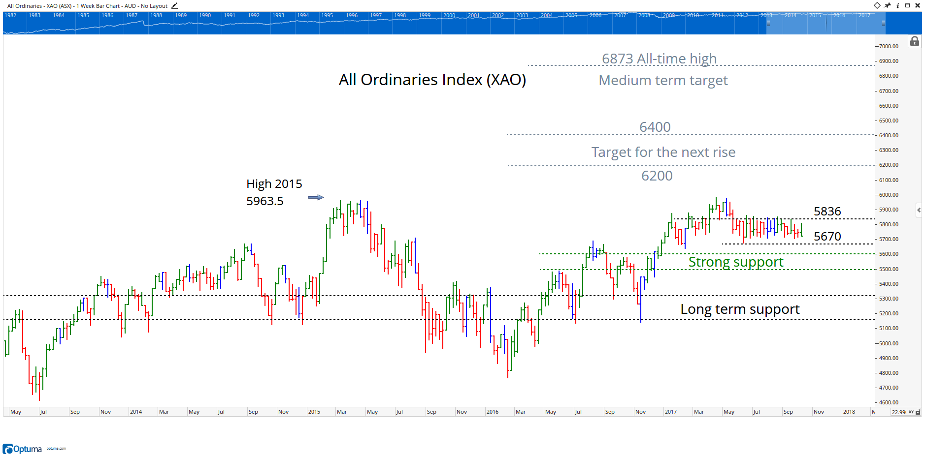 All Ords Chart 04 October 2017