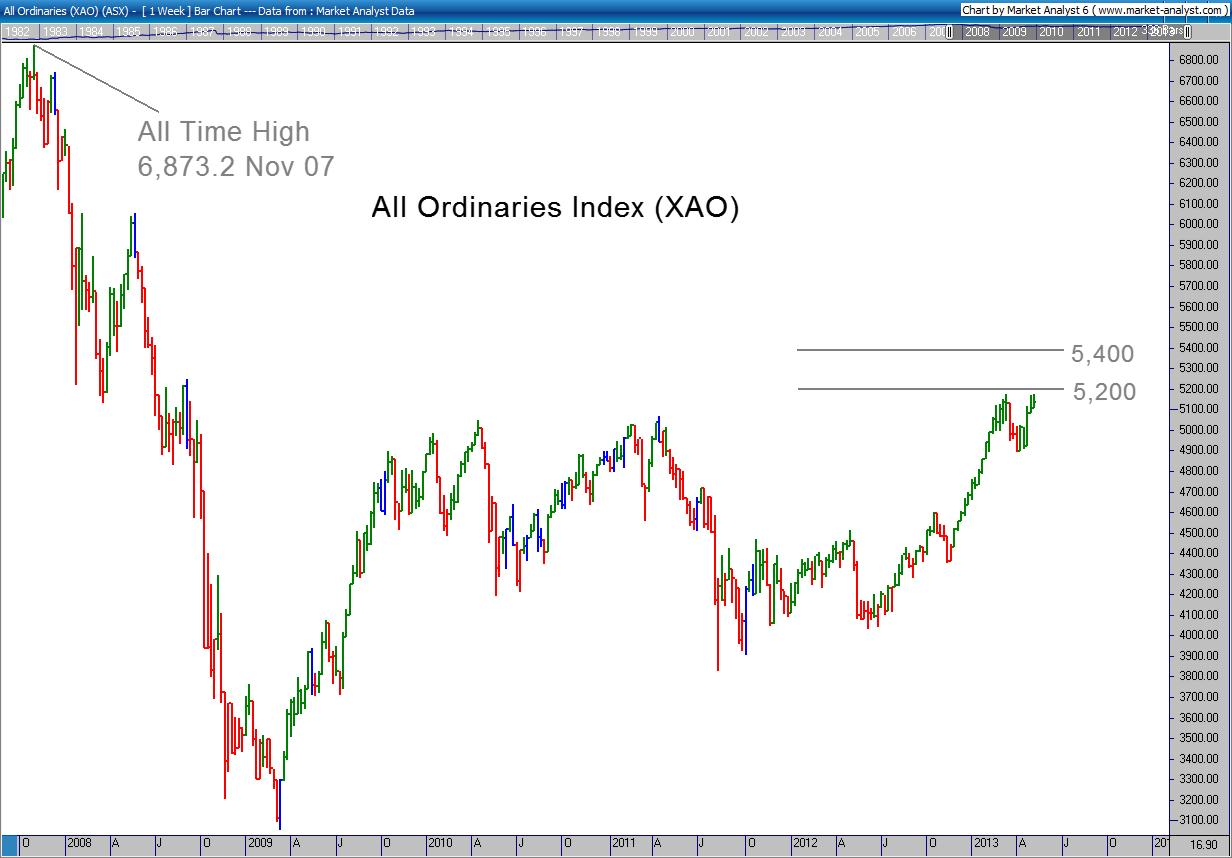 All Ords Chart 07 May 2013
