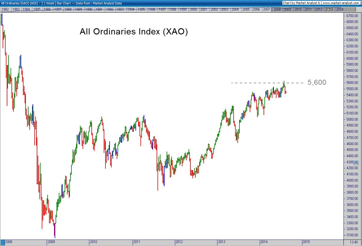 All Ords Chart 12 August 2014