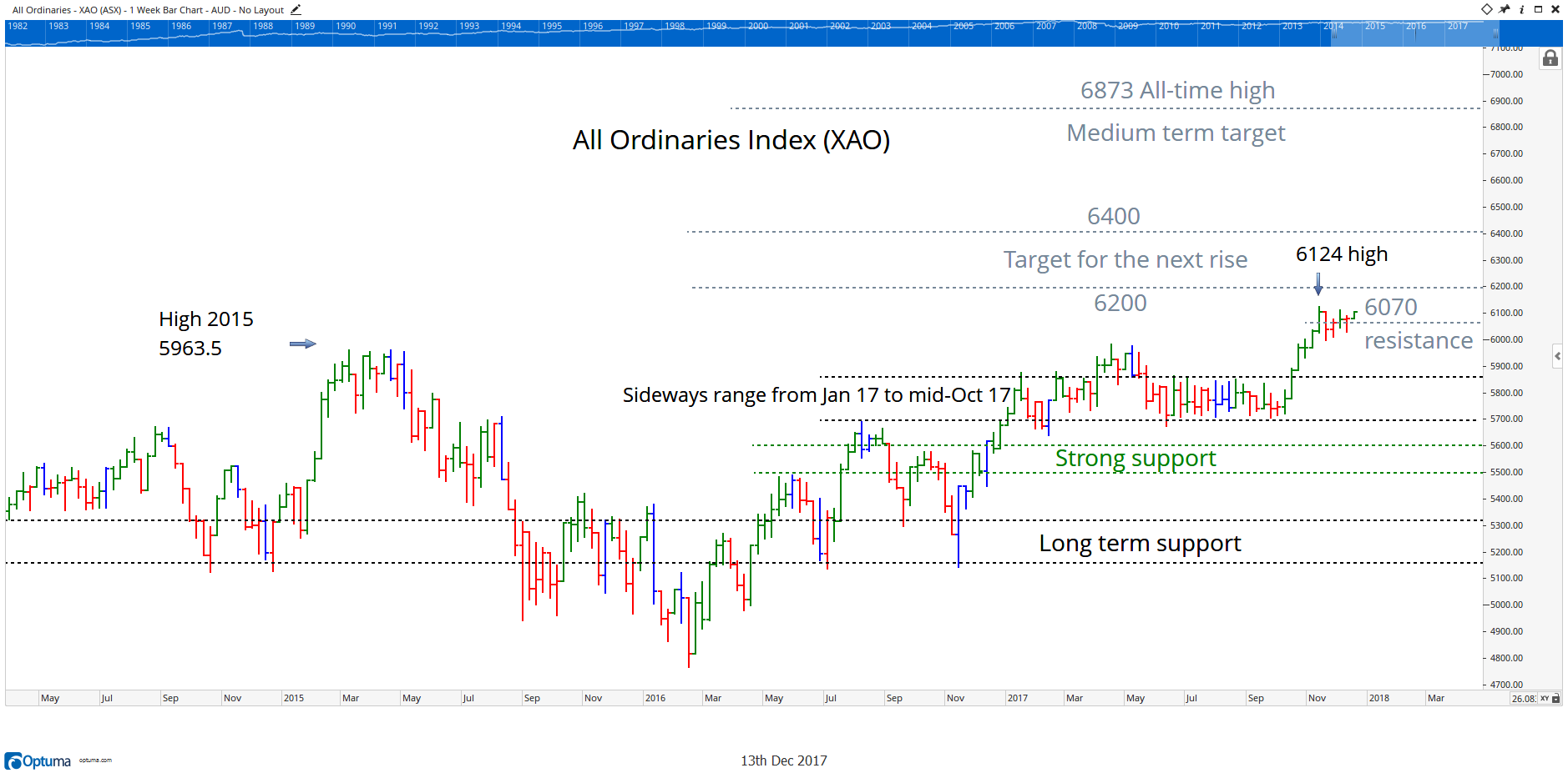 All Ords Chart 13 December 2017