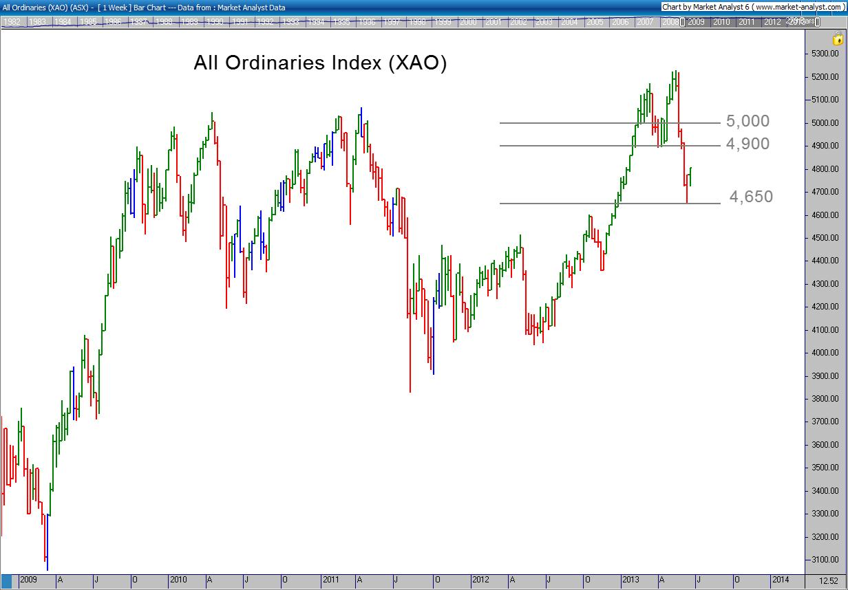 All Ords Chart 18 June 2013