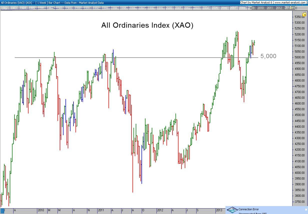 All Ords Chart 28 August 2013