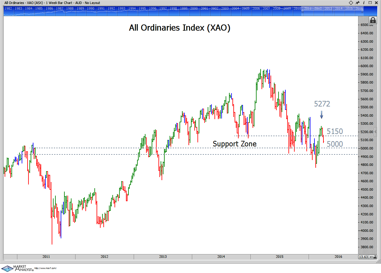 All Ords Chart 30 March 2016