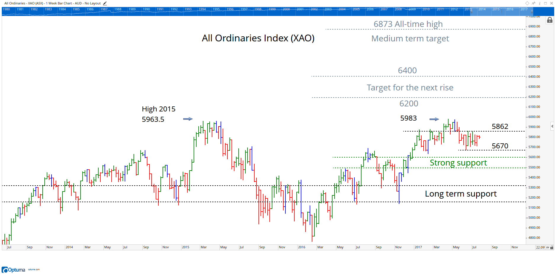 All Ords Chart 18 July 2017