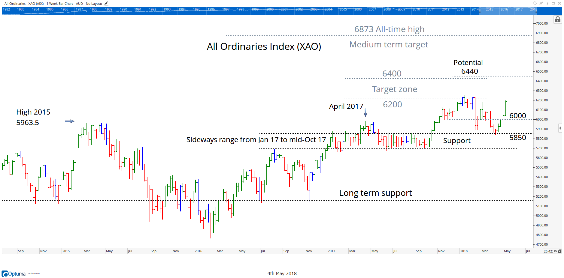All Ords Chart 04 May 2018
