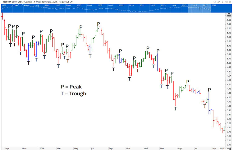 trading chart showing an stock in a downtrend