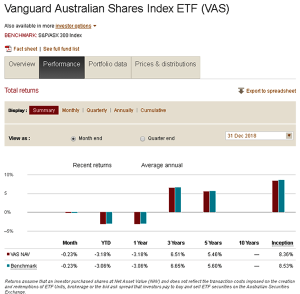 performance chart of the Vanguard Australian Shares Index ETF