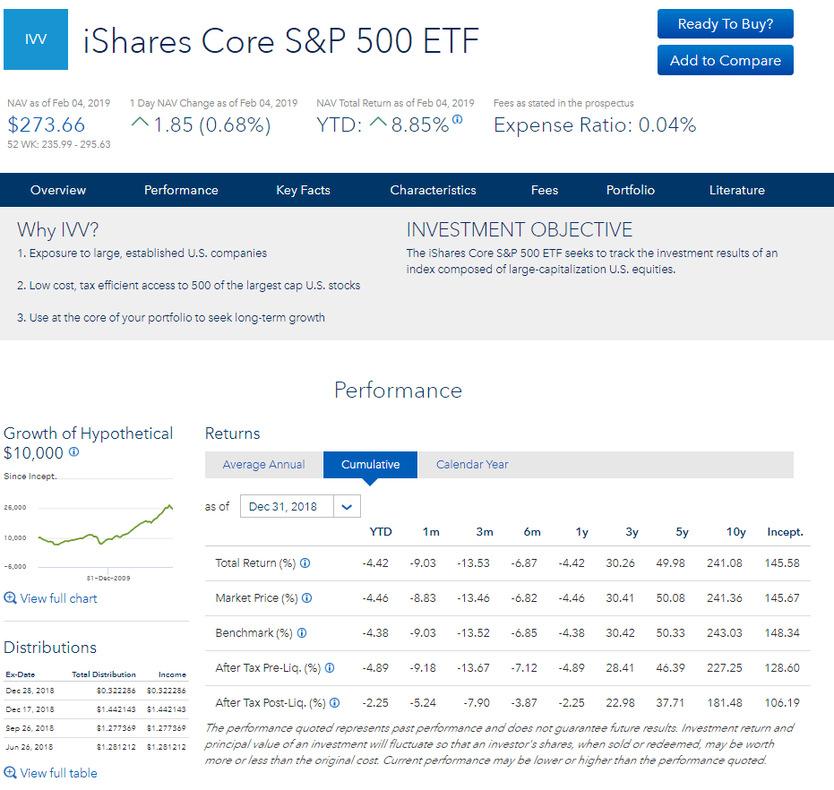 Performance of the iShares Core S&P500 ETF