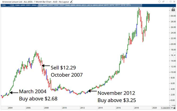 trading trends on Aristocrat Leisure