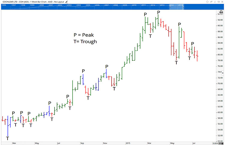 trading chart showing an stock in an uptrend